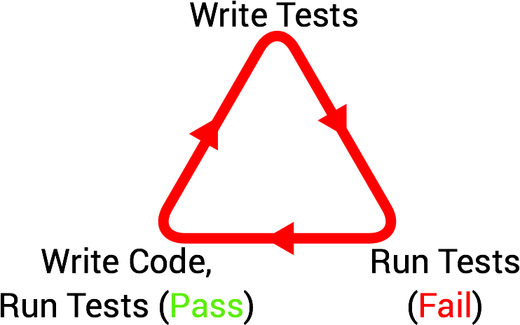 Illustration 1: The TDD Cycle
