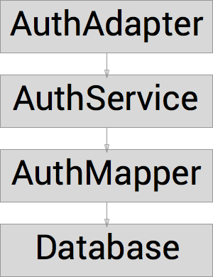 Dependency Diagram for our Auth